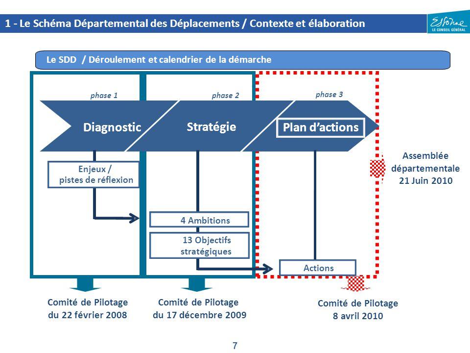 7 1 - Le Schéma Départemental des Déplacements / Contexte et élaboration Le SDD / Déroulement et calendrier de la démarche Comité de Pilotage du 17 dé