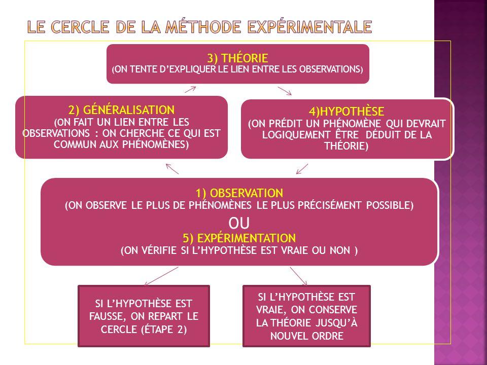 3) THÉORIE ( ON TENTE D'EXPLIQUER LE LIEN ENTRE LES OBSERVATIONS ) 4)HYPOTHÈSE (ON PRÉDIT UN PHÉNOMÈNE QUI DEVRAIT LOGIQUEMENT ÊTRE DÉDUIT DE LA THÉOR