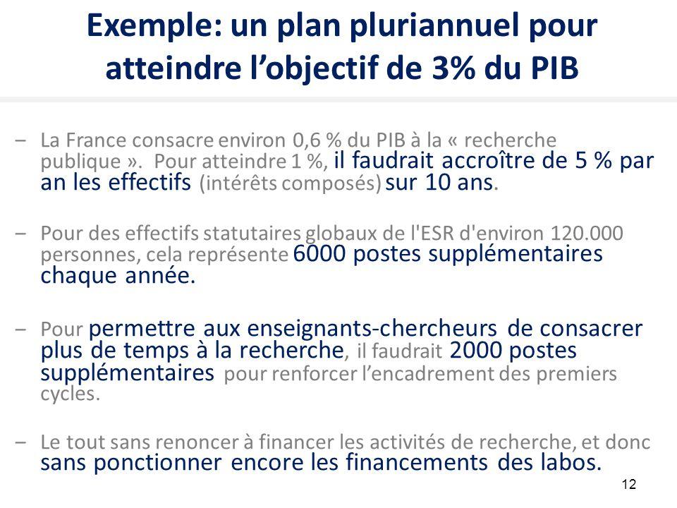 12 Exemple: un plan pluriannuel pour atteindre l'objectif de 3% du PIB ‒La France consacre environ 0,6 % du PIB à la « recherche publique ». Pour atte