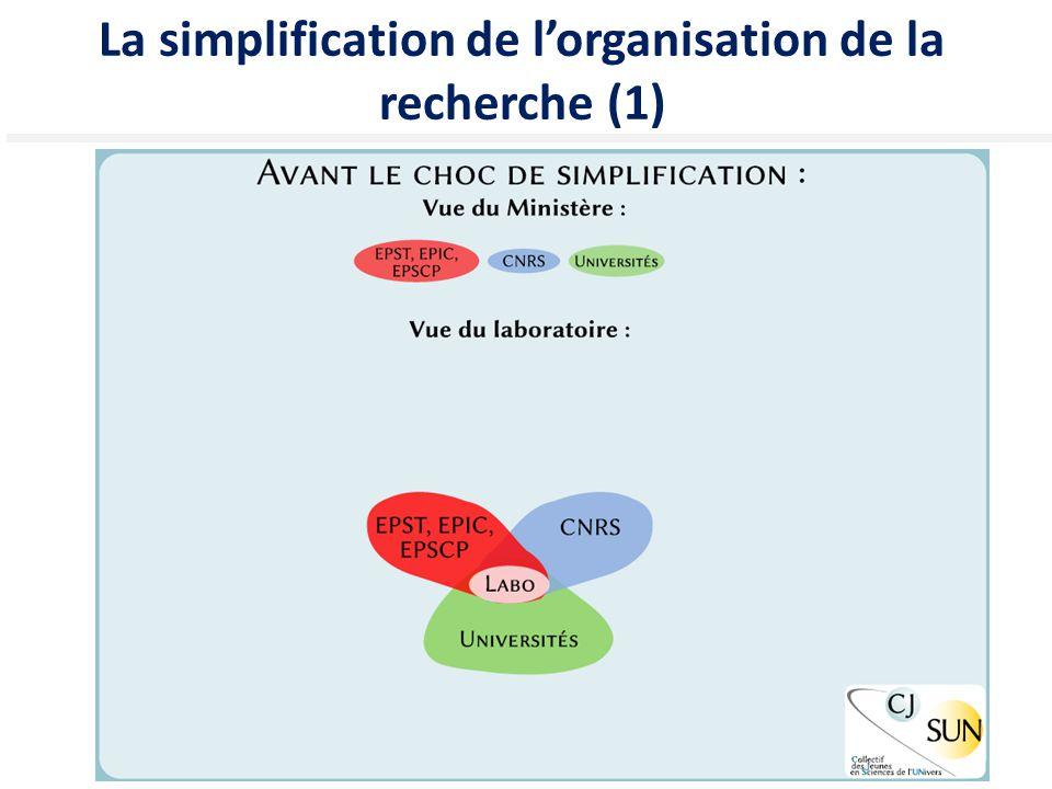 16 La simplification de l'organisation de la recherche (1)
