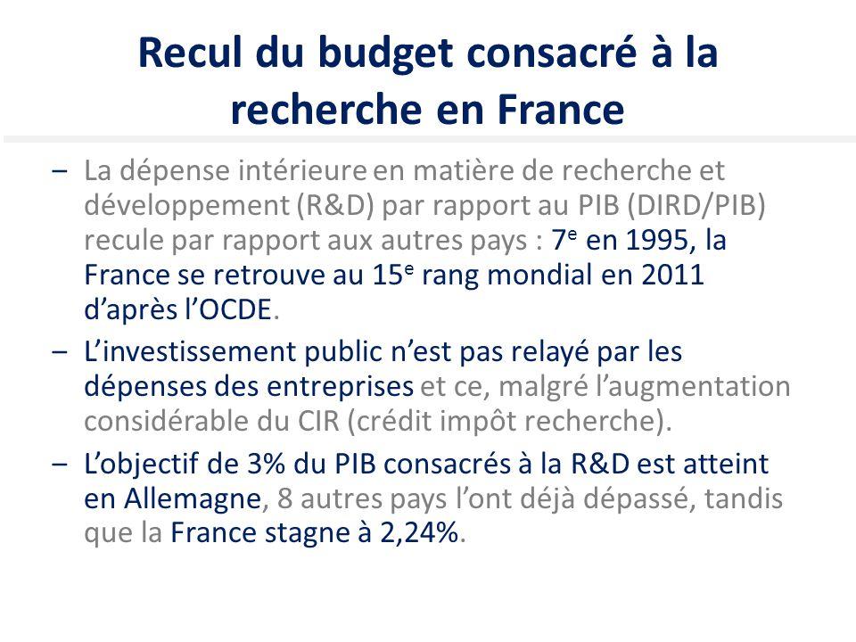 Recul du budget consacré à la recherche en France ‒La dépense intérieure en matière de recherche et développement (R&D) par rapport au PIB (DIRD/PIB)