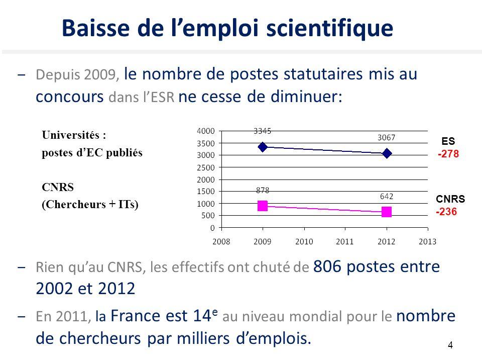 4 Baisse de l'emploi scientifique ‒Depuis 2009, le nombre de postes statutaires mis au concours dans l'ESR ne cesse de diminuer: Universités : postes