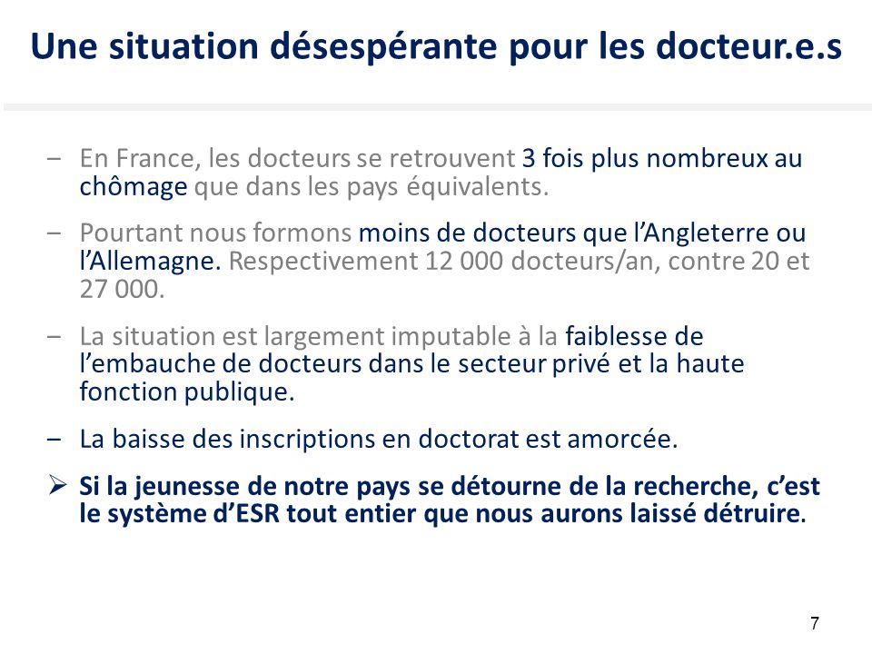7 Une situation désespérante pour les docteur.e.s ‒En France, les docteurs se retrouvent 3 fois plus nombreux au chômage que dans les pays équivalents