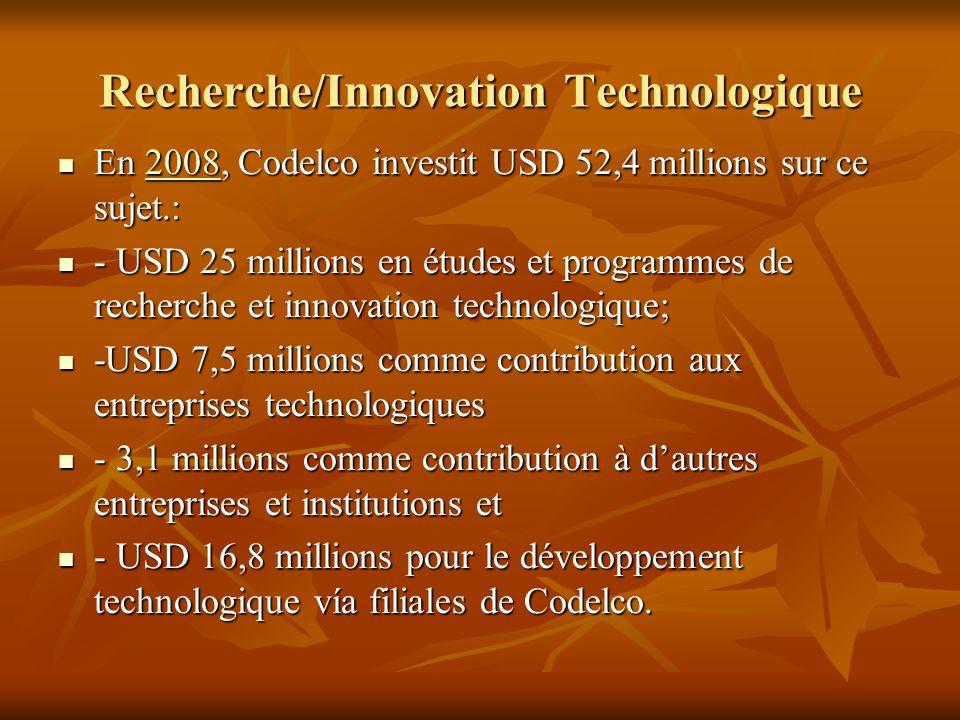 Recherche/Innovation Technologique En 2008, Codelco investit USD 52,4 millions sur ce sujet.: En 2008, Codelco investit USD 52,4 millions sur ce sujet
