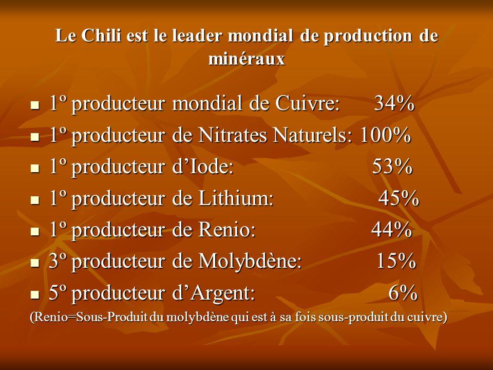 Le Chili est le leader mondial de production de minéraux 1º producteur mondial de Cuivre: 34% 1º producteur mondial de Cuivre: 34% 1º producteur de Ni