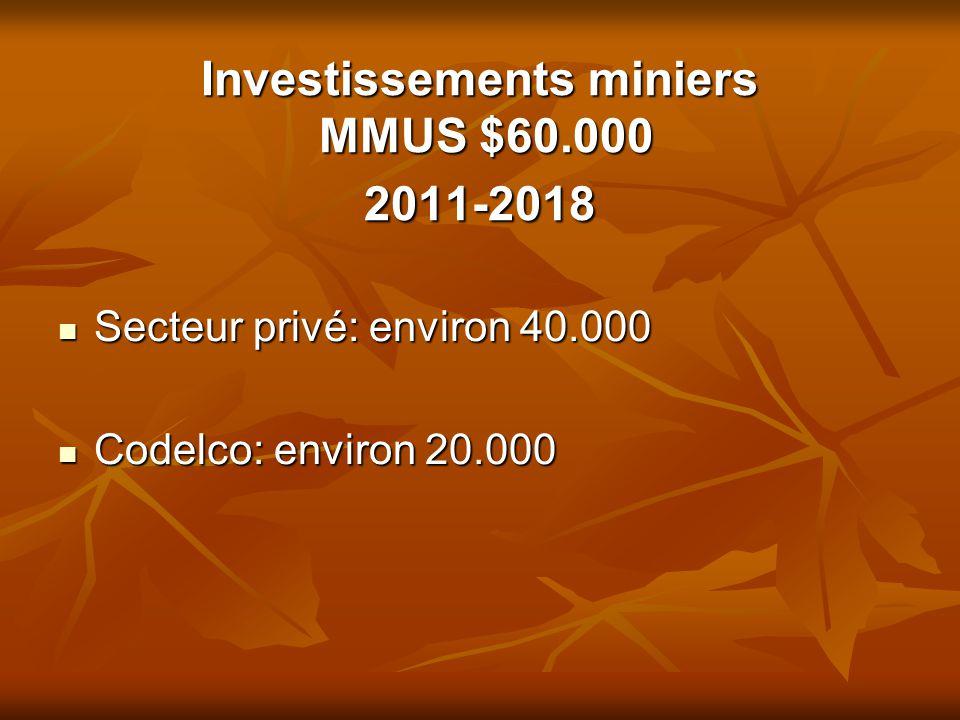 Investissements miniers MMUS $60.000 2011-2018 Secteur privé: environ 40.000 Secteur privé: environ 40.000 Codelco: environ 20.000 Codelco: environ 20