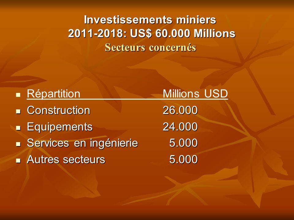 Investissements miniers 2011-2018: US$ 60.000 Millions Secteurs concernés RépartitionMillions USD Construction26.000 Construction26.000 Equipements24.