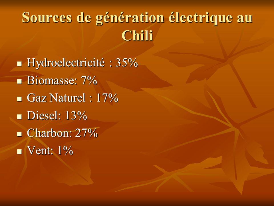 Sources de génération électrique au Chili Hydroelectricité : 35% Hydroelectricité : 35% Biomasse: 7% Biomasse: 7% Gaz Naturel : 17% Gaz Naturel : 17%