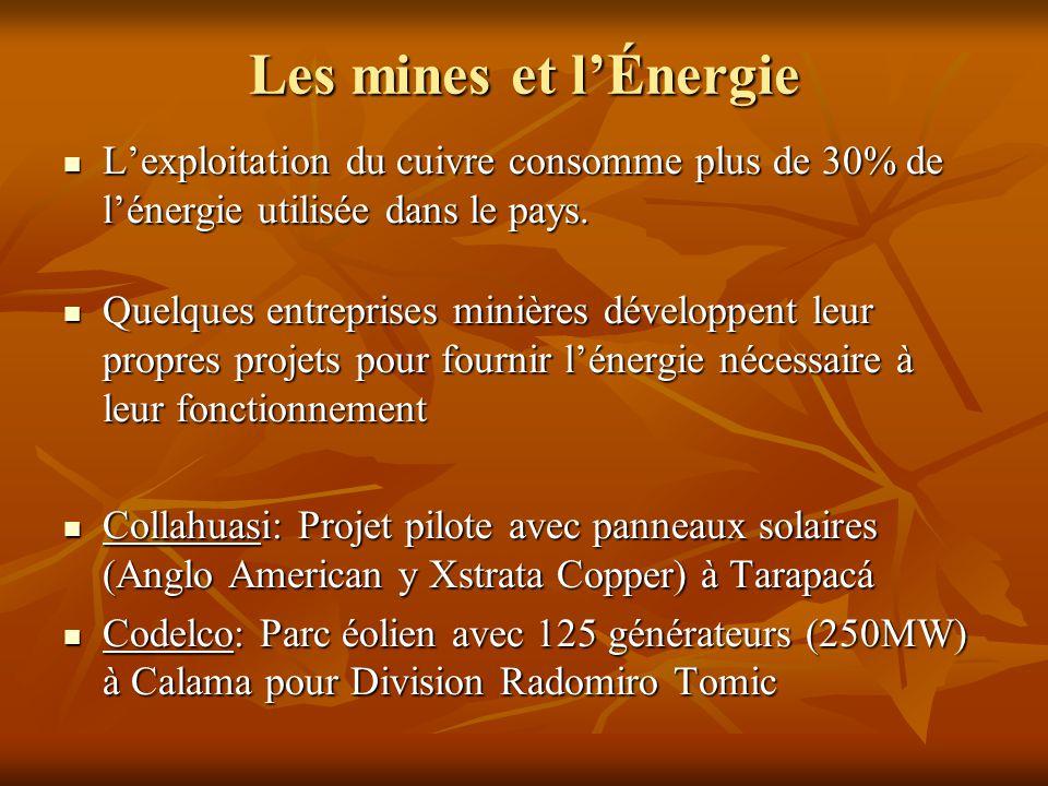 Les mines et l'Énergie L'exploitation du cuivre consomme plus de 30% de l'énergie utilisée dans le pays. L'exploitation du cuivre consomme plus de 30%