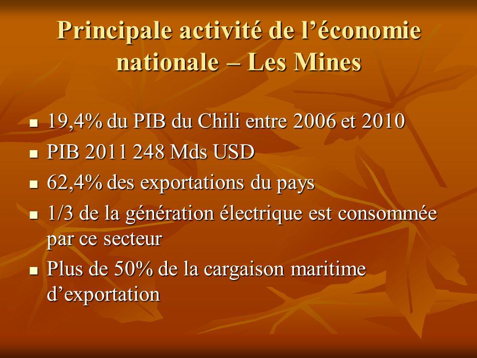 Principale activité de l'économie nationale – Les Mines 19,4% du PIB du Chili entre 2006 et 2010 19,4% du PIB du Chili entre 2006 et 2010 PIB 2011 248