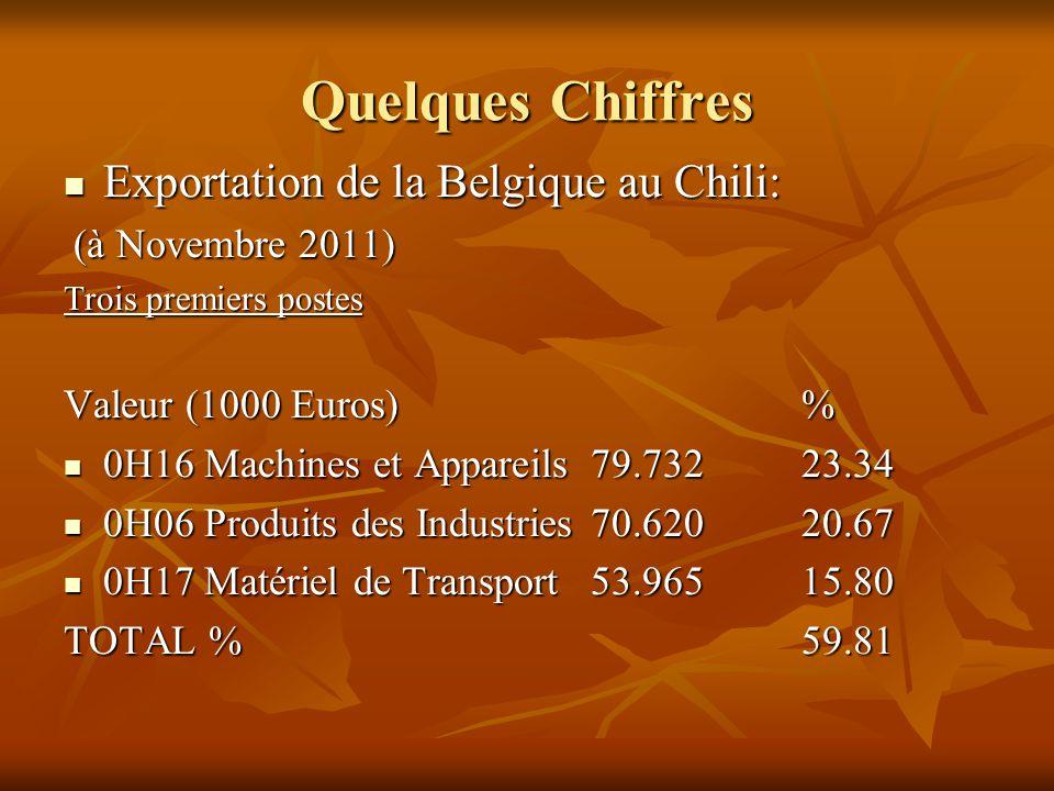 Quelques Chiffres Exportation de la Belgique au Chili: Exportation de la Belgique au Chili: (à Novembre 2011) (à Novembre 2011) Trois premiers postes