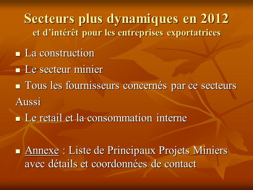 Secteurs plus dynamiques en 2012 et d'intérêt pour les entreprises exportatrices La construction La construction Le secteur minier Le secteur minier T