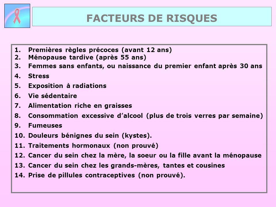 1.Premières règles précoces (avant 12 ans) 2.Ménopause tardive (après 55 ans) 3.Femmes sans enfants, ou naissance du premier enfant après 30 ans 4.Str