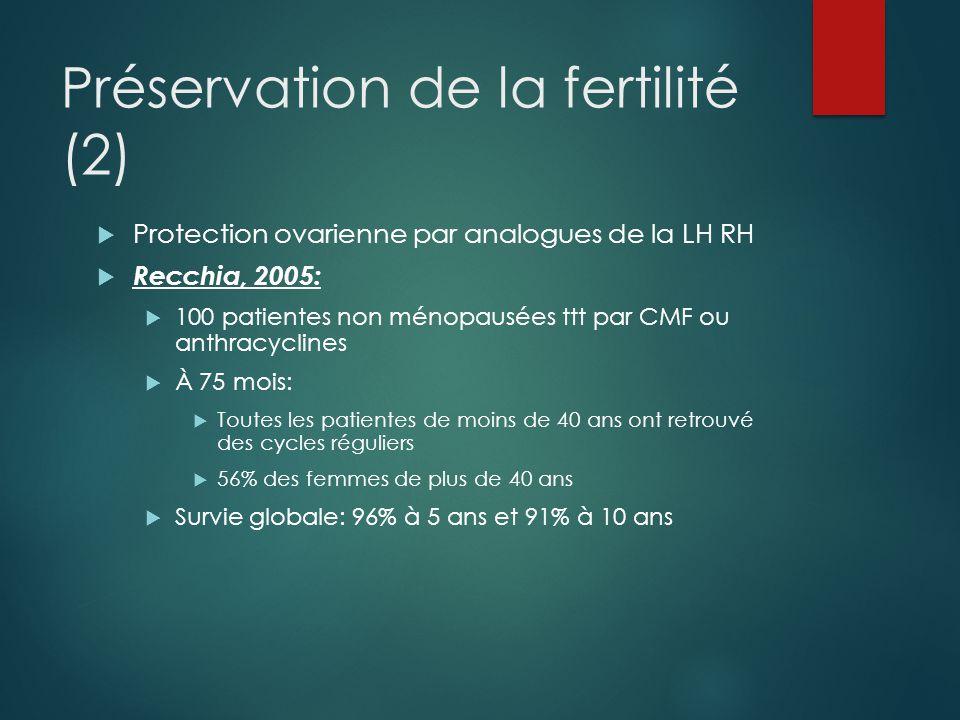 Préservation de la fertilité (2)  Protection ovarienne par analogues de la LH RH  Recchia, 2005:  100 patientes non ménopausées ttt par CMF ou anthracyclines  À 75 mois:  Toutes les patientes de moins de 40 ans ont retrouvé des cycles réguliers  56% des femmes de plus de 40 ans  Survie globale: 96% à 5 ans et 91% à 10 ans