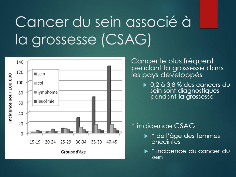 Cancer du sein associé à la grossesse (CSAG) Cancer le plus fréquent pendant la grossesse dans les pays développés  0,2 à 3,8 % des cancers du sein sont diagnostiqués pendant la grossesse ↑ incidence CSAG  ↑ de l'âge des femmes enceintes  ↑ incidence du cancer du sein