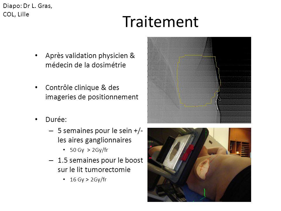 Traitement Après validation physicien & médecin de la dosimétrie Contrôle clinique & des imageries de positionnement Durée: – 5 semaines pour le sein