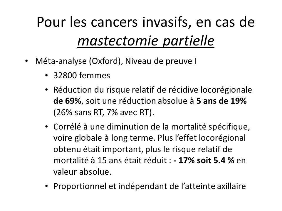 Pour les cancers invasifs, en cas de mastectomie totale Le plus souvent avec curage axillaire, effets observés de même ampleur: Réduction du risque de récidive locorégionale d'environ 70% Réduction de la mortalité par cancer du sein à 15 ans de 15% (54.1% vs 60.1% p=0.00002) pour les N+ Réduction du risque de récidive LR proportionnelle quel que soit le statut ganglionnaire avec une discordance pour les patients N0 en termes de mortalité à 15 ans