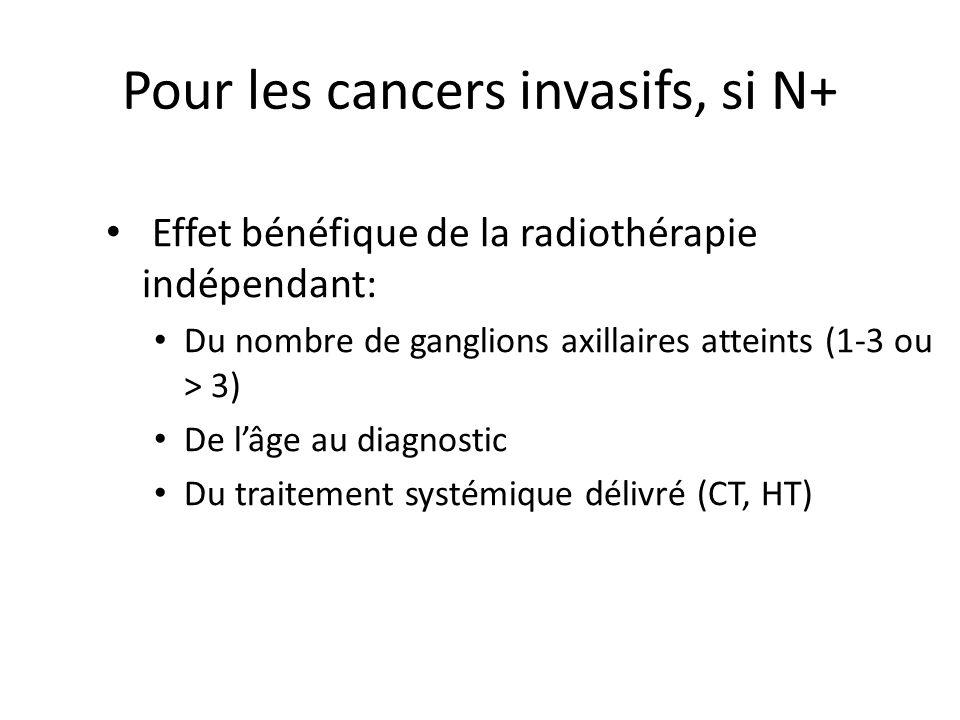 Pour les cancers invasifs, si N+ Effet bénéfique de la radiothérapie indépendant: Du nombre de ganglions axillaires atteints (1-3 ou > 3) De l'âge au