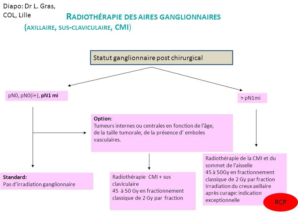 R ADIOTHÉRAPIE DES AIRES GANGLIONNAIRES ( AXILLAIRE, SUS - CLAVICULAIRE, CMI) pN0, pN0(i+), pN1 mi > pN1mi Radiothérapie de la CMI et du sommet de l'a
