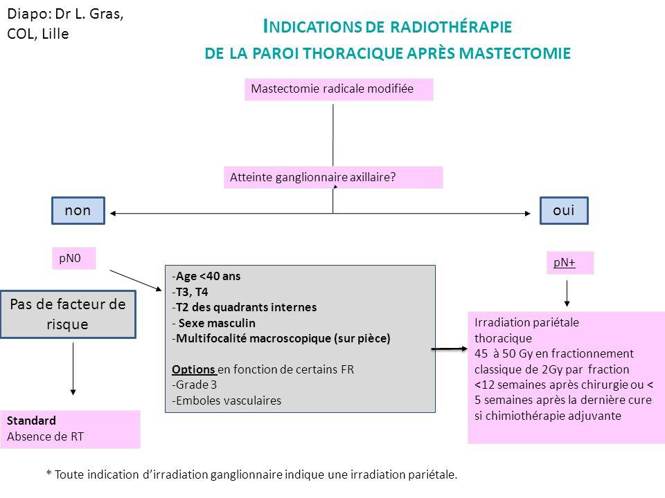 I NDICATIONS DE RADIOTHÉRAPIE DE LA PAROI THORACIQUE APRÈS MASTECTOMIE Mastectomie radicale modifiée Atteinte ganglionnaire axillaire? pN+ pN0 Standar