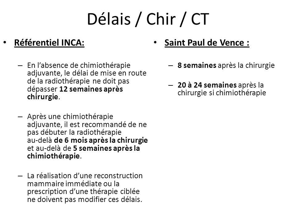 Délais / Chir / CT Référentiel INCA: – En l'absence de chimiothérapie adjuvante, le délai de mise en route de la radiothérapie ne doit pas dépasser 12