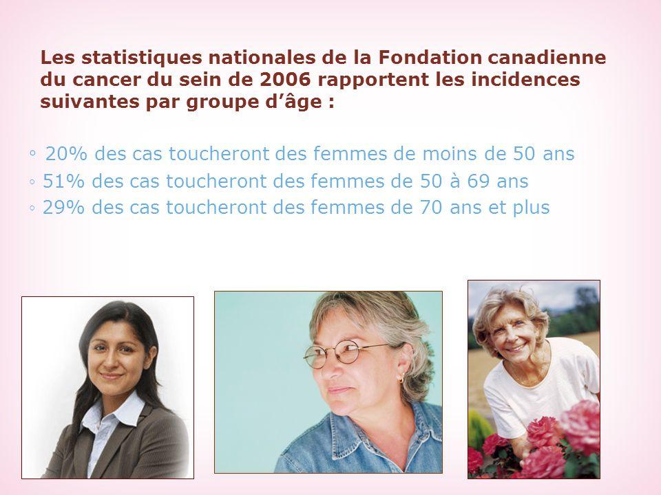 Les statistiques nationales de la Fondation canadienne du cancer du sein de 2006 rapportent les incidences suivantes par groupe d'âge : ◦ 20% des cas