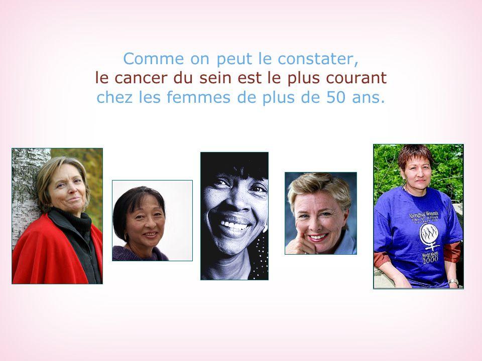 Comme on peut le constater, le cancer du sein est le plus courant chez les femmes de plus de 50 ans.