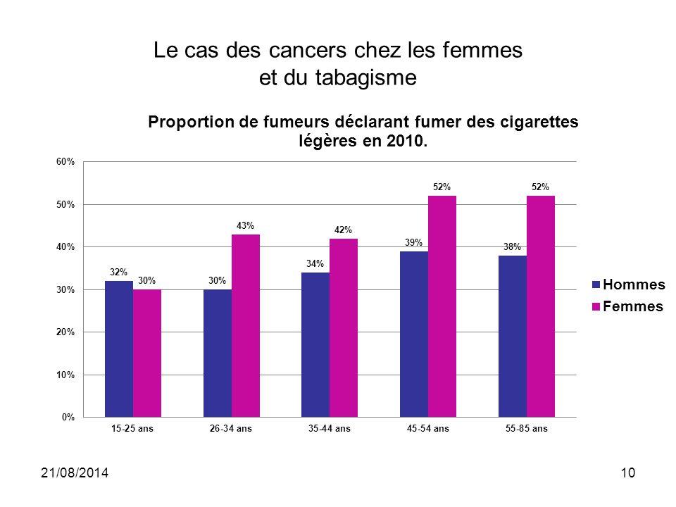 Le cas des cancers chez les femmes et du tabagisme 21/08/201410