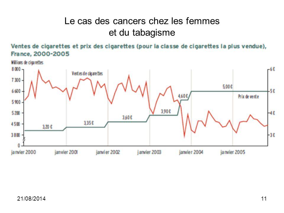 Le cas des cancers chez les femmes et du tabagisme 21/08/201411