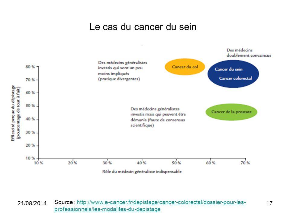 Le cas du cancer du sein 21/08/201417 Source : http://www.e-cancer.fr/depistage/cancer-colorectal/dossier-pour-les- professionnels/les-modalites-du-de