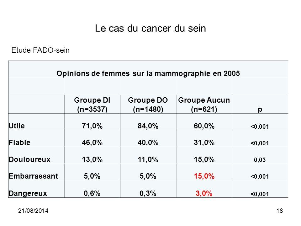 Le cas du cancer du sein Opinions de femmes sur la mammographie en 2005 Groupe DI (n=3537) Groupe DO (n=1480) Groupe Aucun (n=621)p Utile71,0%84,0%60,