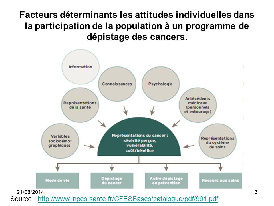 Facteurs déterminants les attitudes individuelles dans la participation de la population à un programme de dépistage des cancers. Source : http://www.