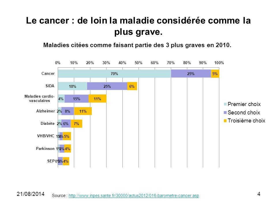 Le cancer : de loin la maladie considérée comme la plus grave. Source : http://www.inpes.sante.fr/30000/actus2012/016-barometre-cancer.asphttp://www.i