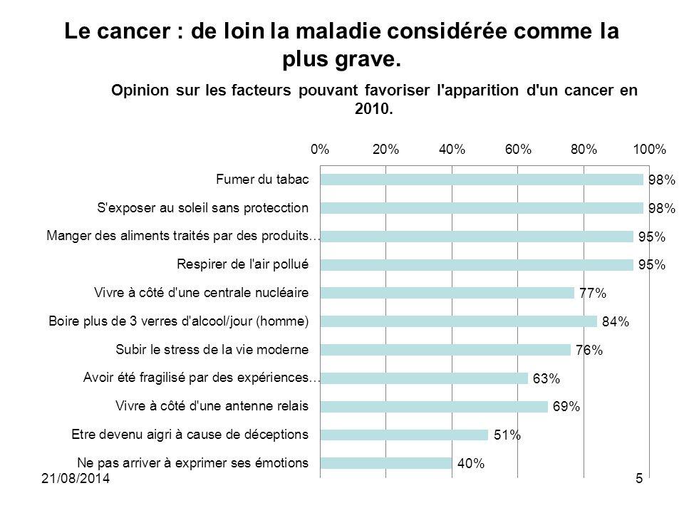 Le cancer : de loin la maladie considérée comme la plus grave. 21/08/20145