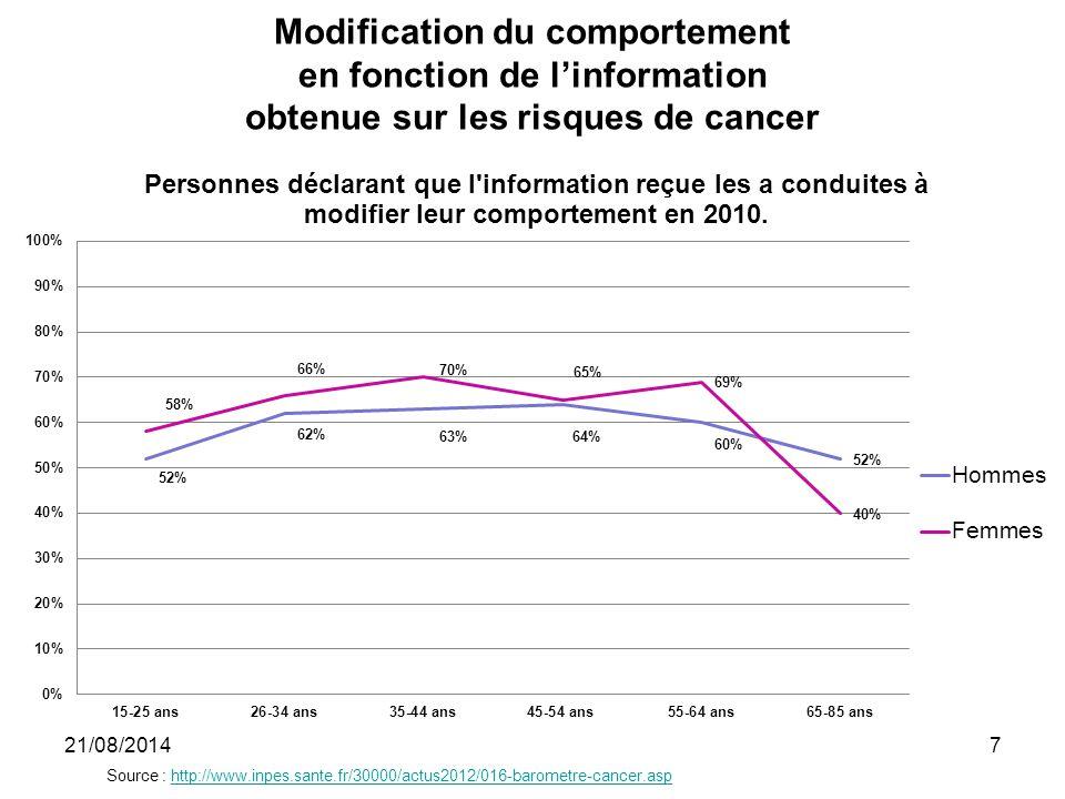 Le cas du cancer du sein Opinions de femmes sur la mammographie en 2005 Groupe DI (n=3537) Groupe DO (n=1480) Groupe Aucun (n=621)p Utile71,0%84,0%60,0% <0,001 Fiable46,0%40,0%31,0% <0,001 Douloureux13,0%11,0%15,0% 0,03 Embarrassant5,0% 15,0% <0,001 Dangereux0,6%0,3%3,0% <0,001 21/08/201418 Etude FADO-sein