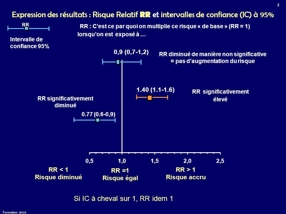 2 Formation 2005 Expression des résultats : Risque Relatif RR et intervalles de confiance (IC) à 95% 0.77 (0.6-0,9) 1.40 (1.1-1.6) 0,51,01,52,02,5 RR > 1 Risque accru RR < 1 Risque diminué RR =1 Risque égal Intervalle de confiance 95% RR RR significativement élevé 0,9 (0,7-1,2) RR diminué de manière non significative = pas d'augmentation du risque RR significativement diminué RR : C'est ce par quoi on multiplie ce risque « de base » (RR = 1) lorsqu'on est exposé à … Si IC à cheval sur 1, RR idem 1