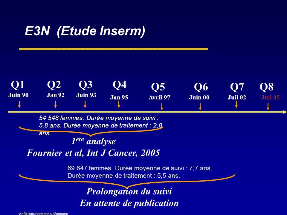 Août 2006 Formation Séminaire E3N (Etude Inserm) Q1Q2Q3Q4 Q5Q6 Jan 92Juin 90Juin 93 Jan 95Avril 97Juin 00 1 ère analyse Fournier et al, Int J Cancer, 2005 Q7 Juil 02 Prolongation du suivi En attente de publication Juil 05 Q8 54 548 femmes.