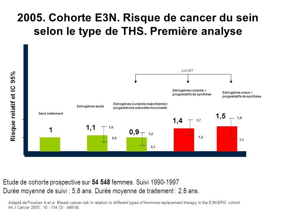 1 0,9 1,5 1,9 1,1 Sans traitement Risque relatif et IC 95% 1,4 1,1 Estrogènes cutanés + progestatifs de synthèse Estrogènes (cutanés majoritaires)+ progestérone naturelle micronisée Estrogènes seuls 1,6 0,8 1,2 0,7 1,7 1,2 Etude de cohorte prospective sur 54 548 femmes.