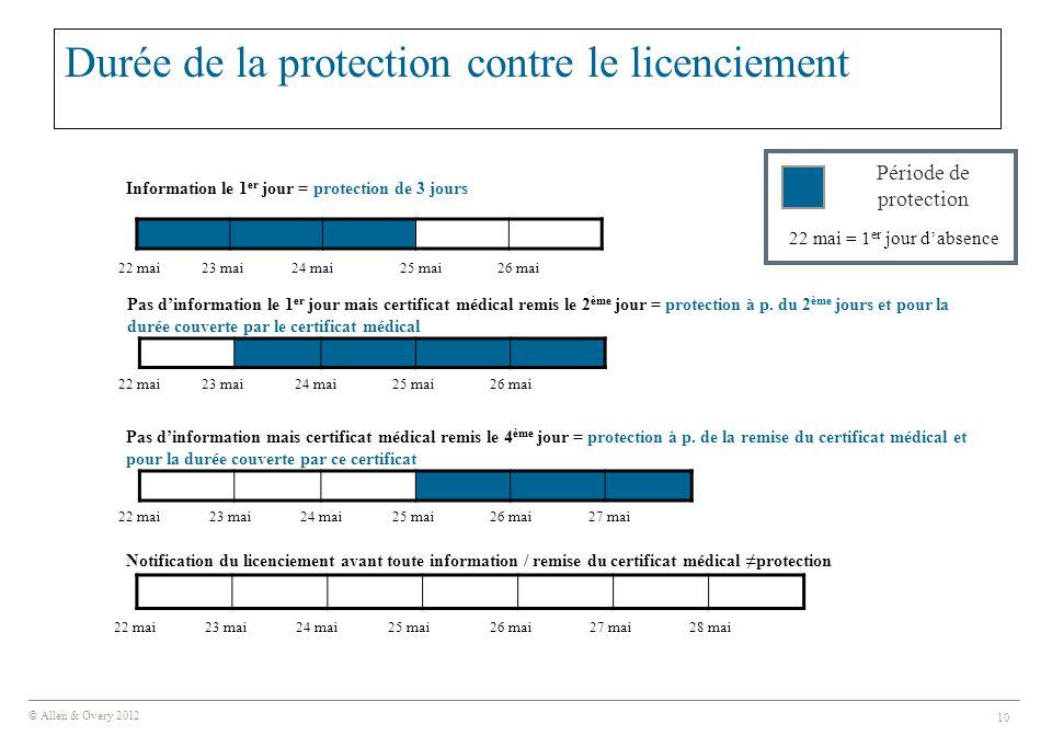 © Allen & Overy 2012 10 Durée de la protection contre le licenciement 22 mai = 1 er jour d'absence Durée de la protection contre le licenciement 22 ma