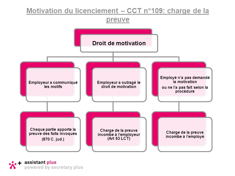 Motivation du licenciement – CCT n°109: charge de la preuve Droit de motivation Employeur a communiqué les motifs Chaque partie apporte la preuve des
