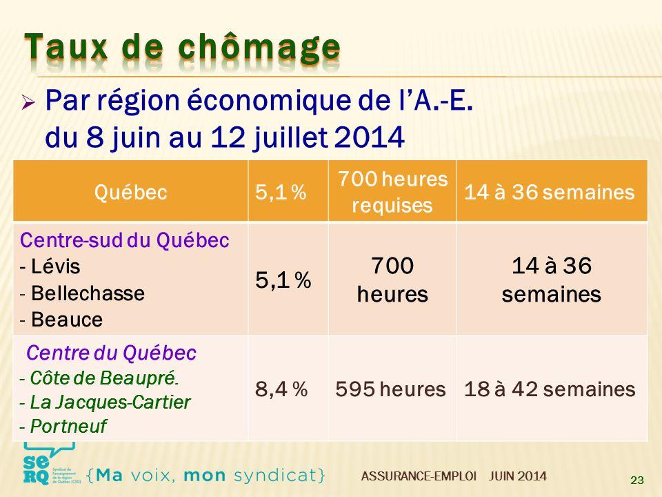 ASSURANCE-EMPLOI JUIN 2014  Par région économique de l'A.-E. du 8 juin au 12 juillet 2014 23 Québec5,1 % 700 heures requises 14 à 36 semaines Centre-