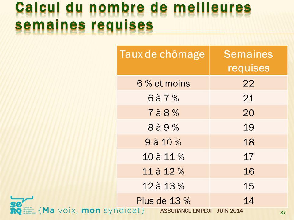 ASSURANCE-EMPLOI JUIN 2014 37 Taux de chômageSemaines requises 6 % et moins22 6 à 7 %21 7 à 8 %20 8 à 9 %19 9 à 10 %18 10 à 11 %17 11 à 12 %16 12 à 13