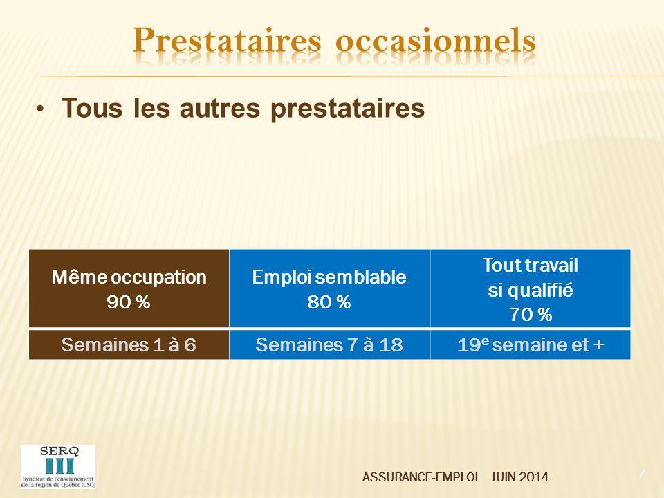 ASSURANCE-EMPLOI JUIN 2014 Même emploi, 90 % de la rémunération précédente Travail que les prestataires devraient chercher et accepter selon A.-E.