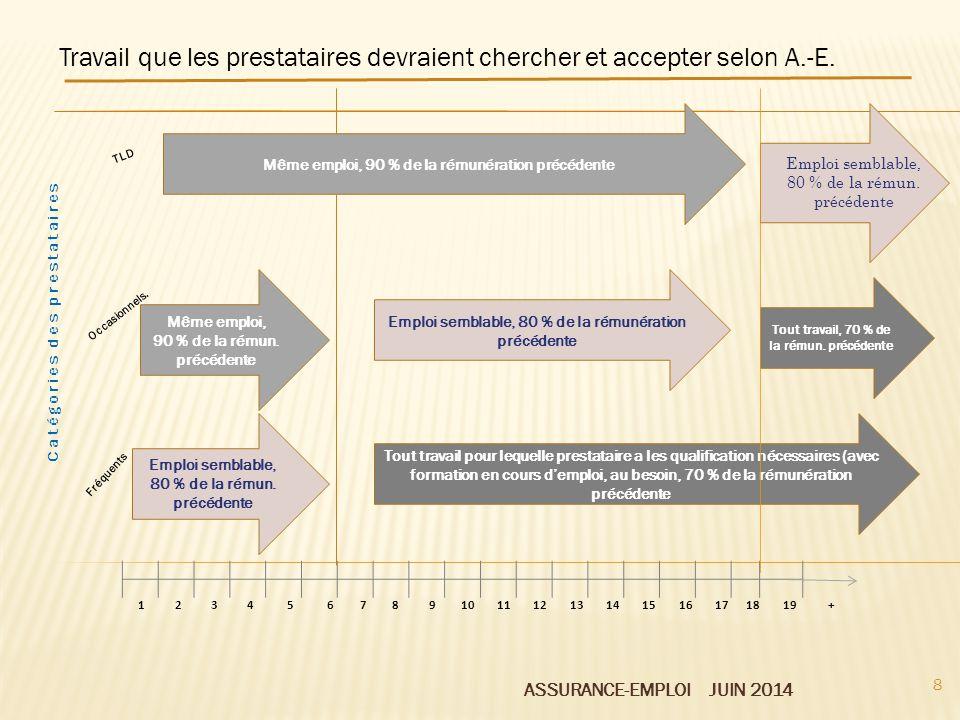 ASSURANCE-EMPLOI JUIN 2014 Même emploi, 90 % de la rémunération précédente Travail que les prestataires devraient chercher et accepter selon A.-E. Tou