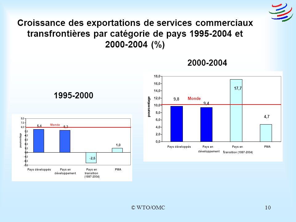 © WTO/OMC10 Croissance des exportations de services commerciaux transfrontières par catégorie de pays 1995-2004 et 2000-2004 (%) 2000-2004 1995-2000 5