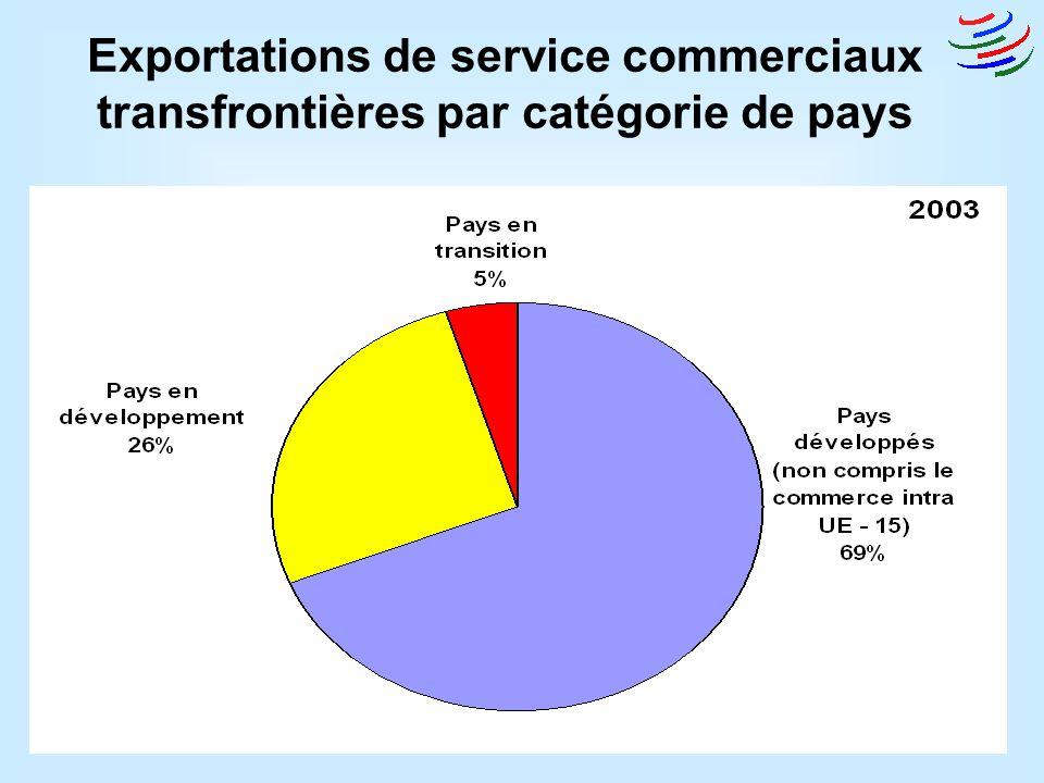 © WTO/OMC11 Exportations de service commerciaux transfrontières par catégorie de pays