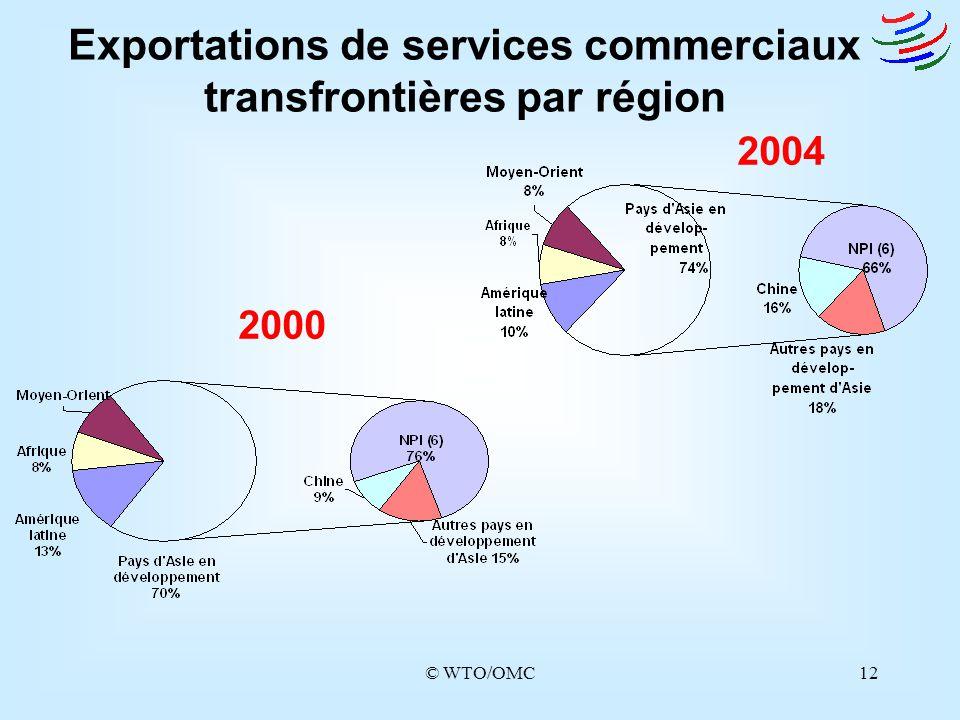 © WTO/OMC12 Exportations de services commerciaux transfrontières par région 2000 2004