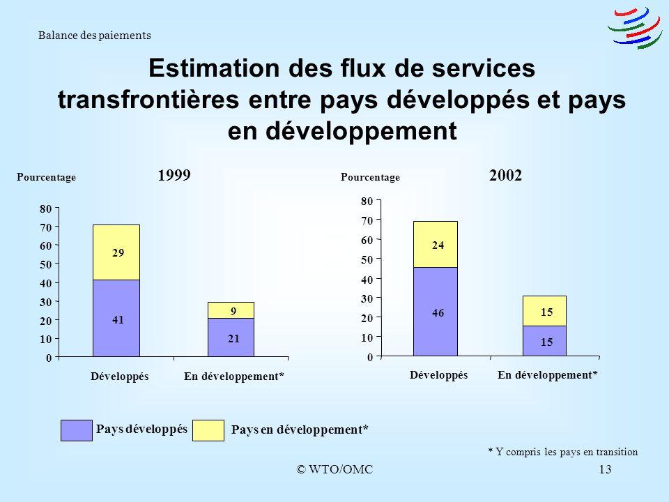 © WTO/OMC13 Estimation des flux de services transfrontières entre pays développés et pays en développement Balance des paiements 19992002 * Y compris
