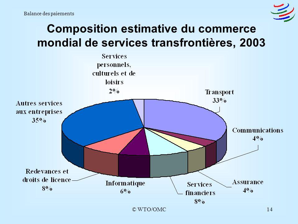 © WTO/OMC14 Balance des paiements Composition estimative du commerce mondial de services transfrontières, 2003