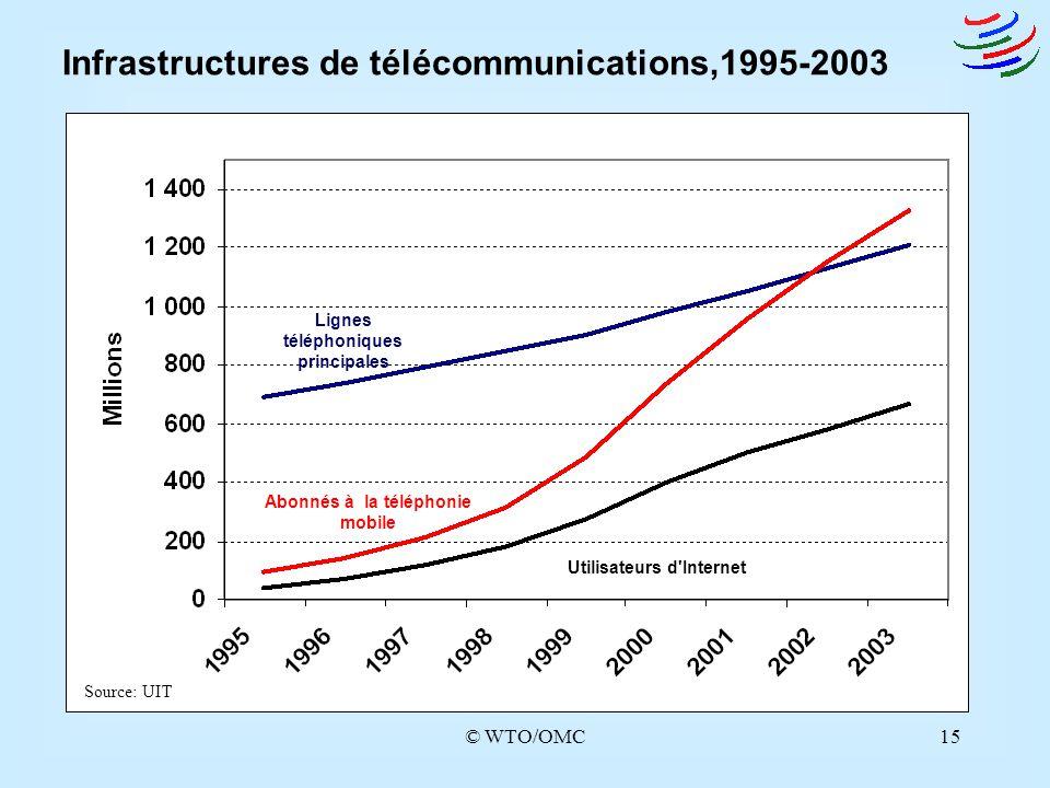 © WTO/OMC15 Infrastructures de télécommunications,1995-2003 Utilisateurs d'Internet Abonnés à la téléphonie mobile Lignes téléphoniques principales So